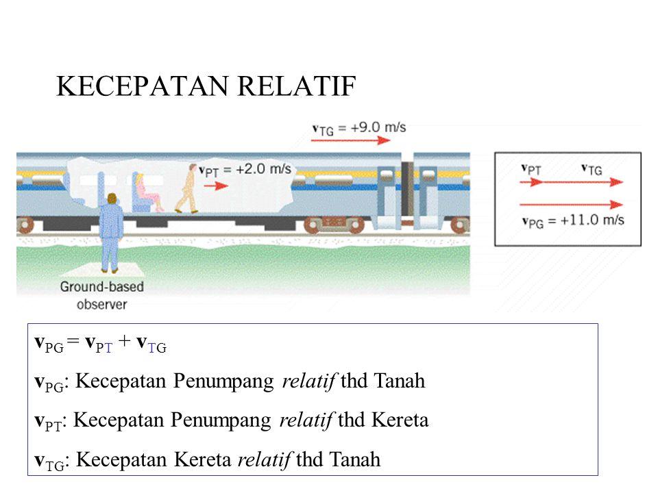v PG = v PT + v TG v PG : Kecepatan Penumpang relatif thd Tanah v PT : Kecepatan Penumpang relatif thd Kereta v TG : Kecepatan Kereta relatif thd Tana