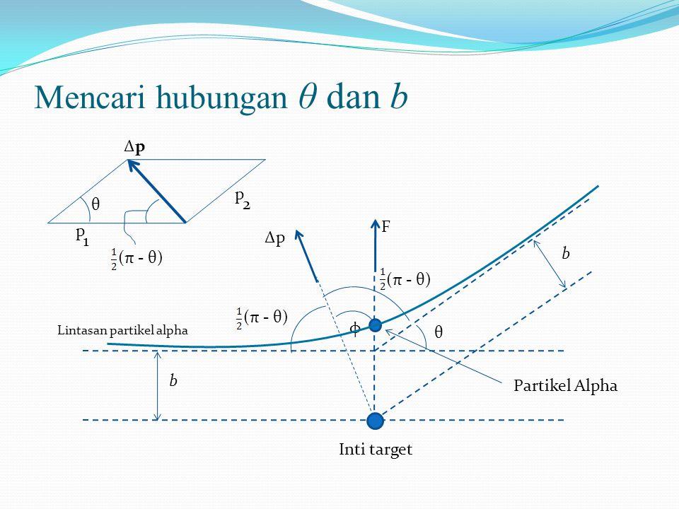 Mencari hubungan θ dan b ∆p F φ (π - θ) b b θ Inti target Lintasan partikel alpha Partikel Alpha (π - θ) θ ∆p∆p p 2 p 1