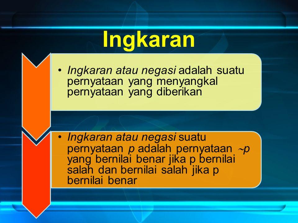 Ingkaran atau negasi adalah suatu pernyataan yang menyangkal pernyataan yang diberikan Ingkaran atau negasi suatu pernyataan p adalah pernyataan  p y
