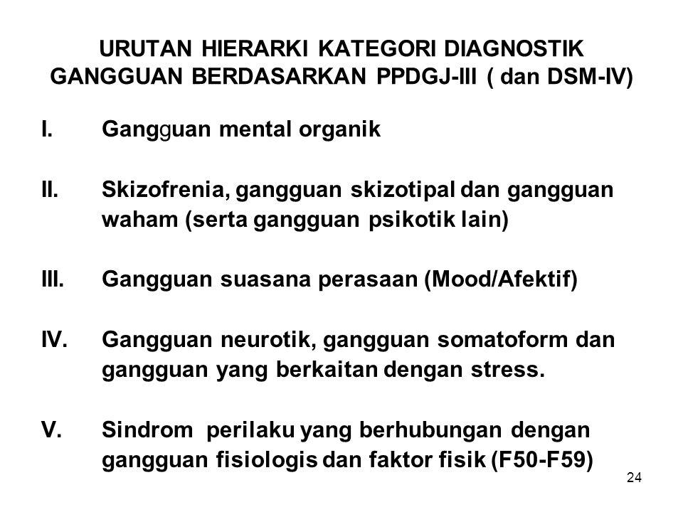 24 URUTAN HIERARKI KATEGORI DIAGNOSTIK GANGGUAN BERDASARKAN PPDGJ-III ( dan DSM-IV) I.Gangguan mental organik II.Skizofrenia, gangguan skizotipal dan