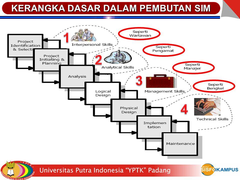 SIM untuk pabrik konveksi (pakaian jadi) Bisa dihubungkan dengan komputer server CGB di Jakarta atau komputer server pusat milik klien yang menyimpan daftar harga barang / bahan baku (benang, kain, kancing, dsbnya) - profesional version.
