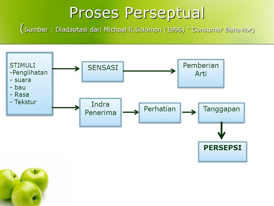Proses Perseptual ( Sumber : Diadaptasi dari Michael R.Solomon (1996) Consumer Behavior) STIMULI -Penglihatan - suara - bau - Rasa - Tekstur STIMULI -Penglihatan - suara - bau - Rasa - Tekstur SENSASI Indra Penerima Indra Penerima Pemberian Arti Pemberian Arti Perhatian Tanggapan PERSEPSI