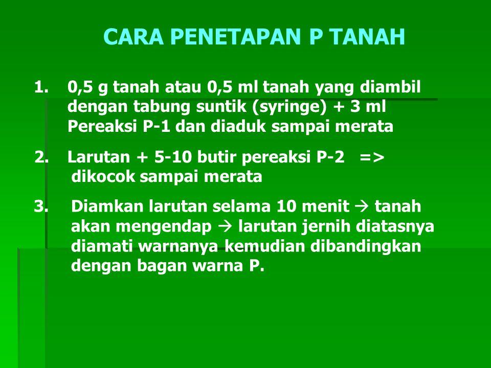 CARA PENETAPAN P TANAH 1. 0,5 g tanah atau 0,5 ml tanah yang diambil dengan tabung suntik (syringe) + 3 ml Pereaksi P-1 dan diaduk sampai merata 2. La