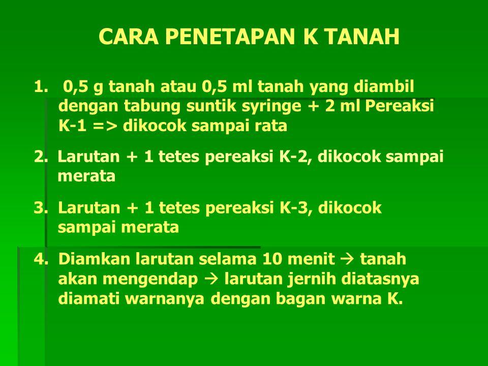 CARA PENETAPAN K TANAH 1. 0,5 g tanah atau 0,5 ml tanah yang diambil dengan tabung suntik syringe + 2 ml Pereaksi K-1 => dikocok sampai rata 2. Laruta