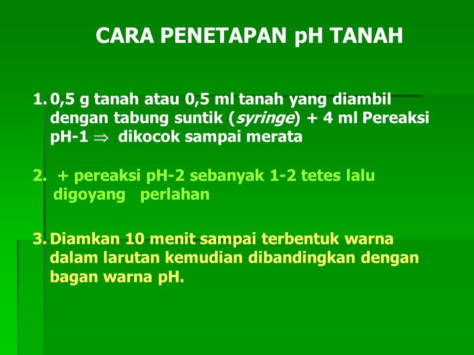 CARA PENETAPAN pH TANAH 1.0,5 g tanah atau 0,5 ml tanah yang diambil dengan tabung suntik (syringe) + 4 ml Pereaksi pH-1  dikocok sampai merata 2.