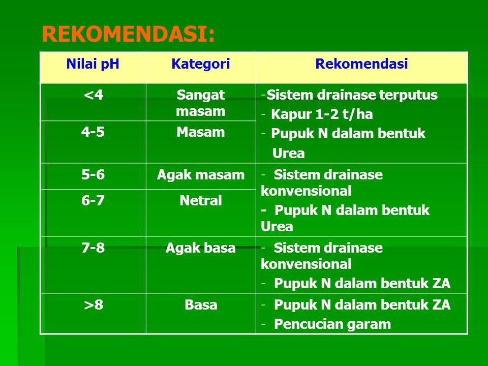 REKOMENDASI: Nilai pHKategoriRekomendasi <4Sangat masam -Sistem drainase terputus - Kapur 1-2 t/ha - Pupuk N dalam bentuk Urea 4-5Masam 5-6Agak masam-