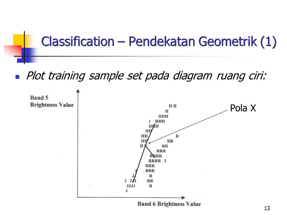 13 Classification – Pendekatan Geometrik (1) Plot training sample set pada diagram ruang ciri: Pola X