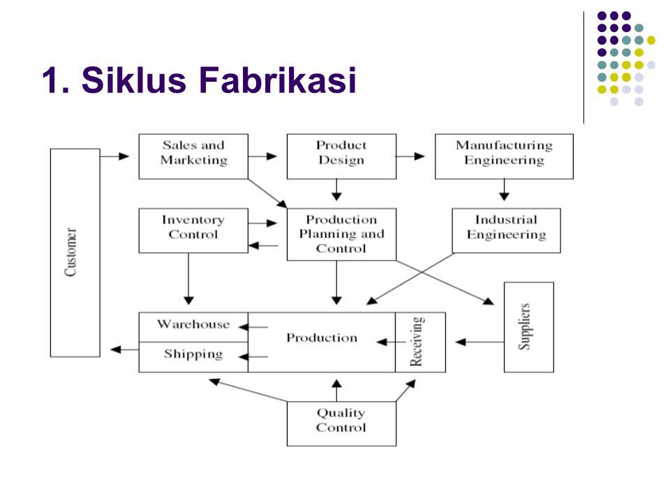 1. Siklus Fabrikasi