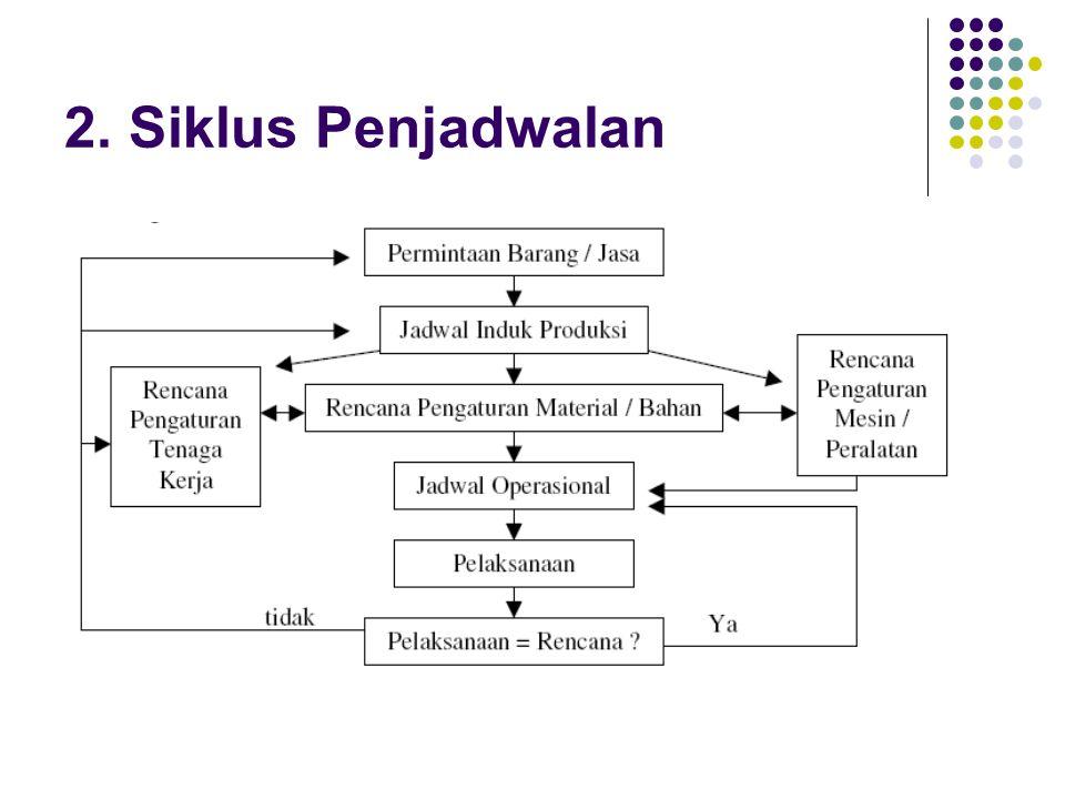 2. Siklus Penjadwalan