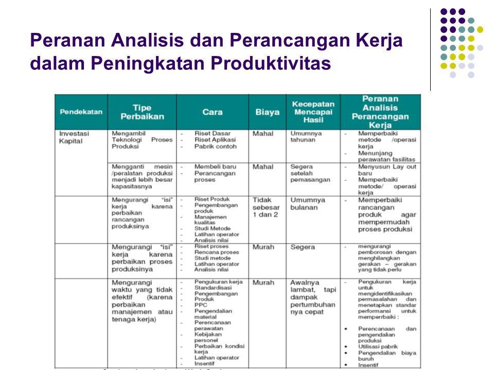 Peranan Analisis dan Perancangan Kerja dalam Peningkatan Produktivitas