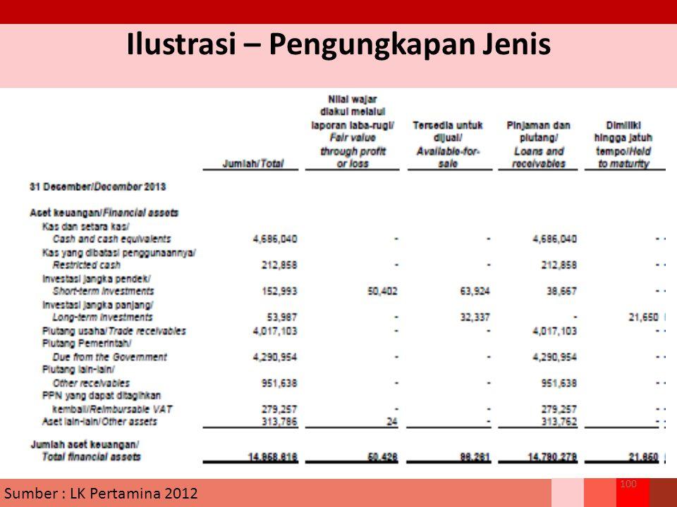 Ilustrasi – Pengungkapan Jenis 100 Sumber : LK Pertamina 2012