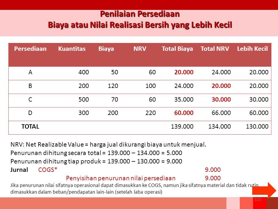 115 Penilaian Persediaan Biaya atau Nilai Realisasi Bersih yang Lebih Kecil PersediaanKuantitasBiayaNRVTotal BiayaTotal NRVLebih Kecil A400506020.00024.00020.000 B20012010024.00020.000 C500706035.00030.000 D30020022060.00066.00060.000 TOTAL139.000134.000130.000 NRV: Net Realizable Value = harga jual dikurangi biaya untuk menjual.