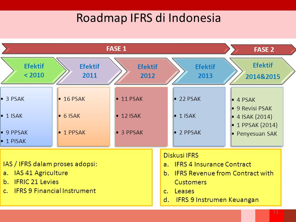 Roadmap IFRS di Indonesia 13 IAS / IFRS dalam proses adopsi: a.IAS 41 Agriculture b.IFRIC 21 Levies c.IFRS 9 Financial Instrument Diskusi IFRS a.IFRS 4 Insurance Contract b.IFRS Revenue from Contract with Customers c.Leases d.