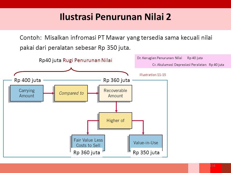 Contoh: Misalkan infromasi PT Mawar yang tersedia sama kecuali nilai pakai dari peralatan sebesar Rp 350 juta.