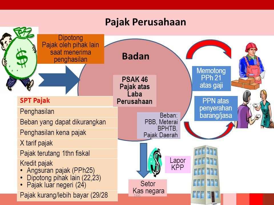 Badan SPT Pajak Penghasilan Beban yang dapat dikurangkan Penghasilan kena pajak X tarif pajak Pajak terutang 1thn fiskal Kredit pajak Angsuran pajak (PPh25) Dipotong pihak lain (22,23) Pajak luar negeri (24) Pajak kurang/lebih bayar (29/28 Pajak Perusahaan Memotong PPh 21 atas gaji Dipotong Pajak oleh pihak lain saat menerima penghasilan PPN atas penyerahan barang/jasa Beban: PBB, Meterai BPHTB, Pajak Daerah Setor Kas negara Lapor KPP 166 PSAK 46 Pajak atas Laba Perusahaan