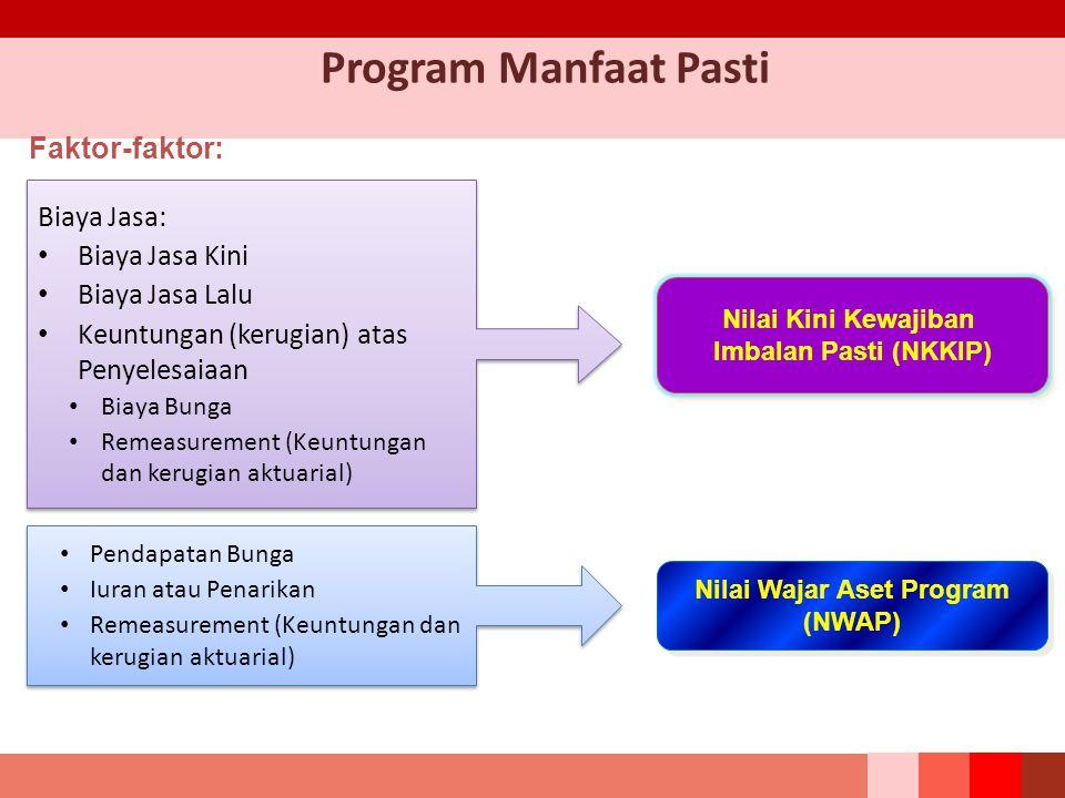 Program Manfaat Pasti Nilai Kini Kewajiban Imbalan Pasti (NKKIP) Nilai Kini Kewajiban Imbalan Pasti (NKKIP) Nilai Wajar Aset Program (NWAP) Nilai Wajar Aset Program (NWAP) Faktor-faktor: Biaya Jasa: Biaya Jasa Kini Biaya Jasa Lalu Keuntungan (kerugian) atas Penyelesaiaan Biaya Bunga Remeasurement (Keuntungan dan kerugian aktuarial) Biaya Jasa: Biaya Jasa Kini Biaya Jasa Lalu Keuntungan (kerugian) atas Penyelesaiaan Biaya Bunga Remeasurement (Keuntungan dan kerugian aktuarial) Pendapatan Bunga Iuran atau Penarikan Remeasurement (Keuntungan dan kerugian aktuarial) Pendapatan Bunga Iuran atau Penarikan Remeasurement (Keuntungan dan kerugian aktuarial)
