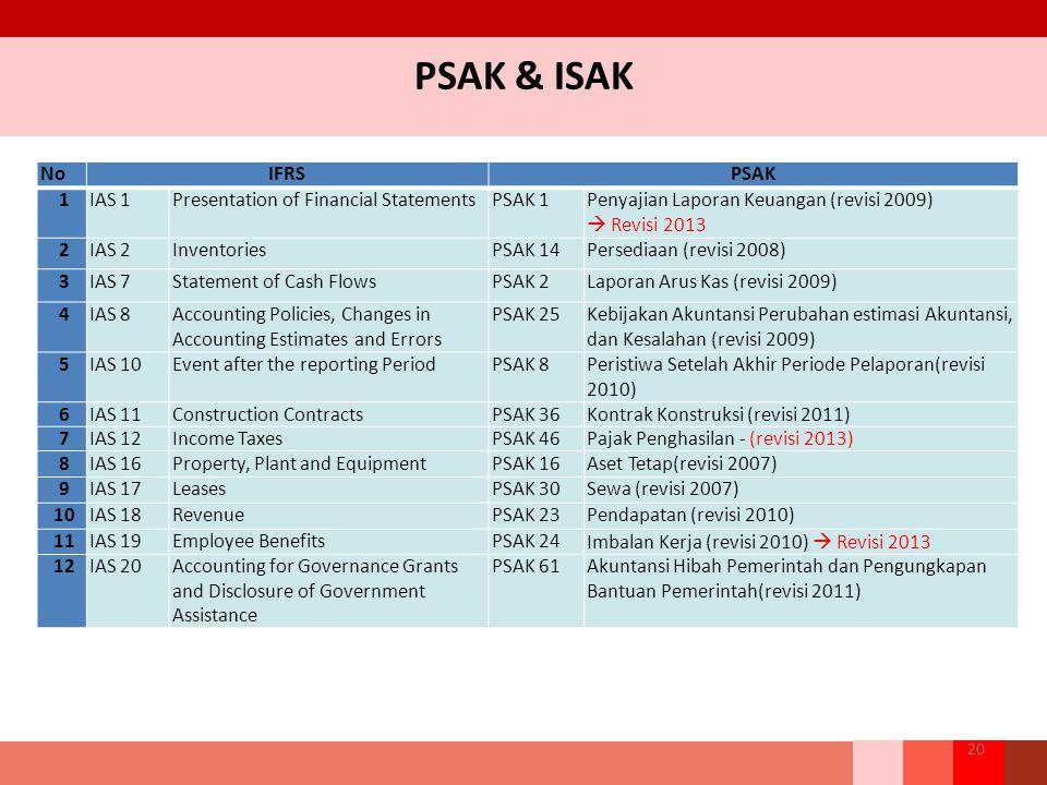PSAK & ISAK 20 NoIFRSPSAK 1IAS 1Presentation of Financial StatementsPSAK 1Penyajian Laporan Keuangan (revisi 2009)  Revisi 2013 2IAS 2InventoriesPSAK 14Persediaan (revisi 2008) 3IAS 7Statement of Cash FlowsPSAK 2Laporan Arus Kas (revisi 2009) 4IAS 8Accounting Policies, Changes in Accounting Estimates and Errors PSAK 25Kebijakan Akuntansi Perubahan estimasi Akuntansi, dan Kesalahan (revisi 2009) 5IAS 10Event after the reporting PeriodPSAK 8Peristiwa Setelah Akhir Periode Pelaporan(revisi 2010) 6IAS 11Construction ContractsPSAK 36Kontrak Konstruksi (revisi 2011) 7IAS 12Income TaxesPSAK 46Pajak Penghasilan - (revisi 2013) 8IAS 16Property, Plant and EquipmentPSAK 16Aset Tetap(revisi 2007) 9IAS 17LeasesPSAK 30Sewa (revisi 2007) 10IAS 18RevenuePSAK 23Pendapatan (revisi 2010) 11IAS 19Employee BenefitsPSAK 24Imbalan Kerja (revisi 2010)  Revisi 2013 12IAS 20Accounting for Governance Grants and Disclosure of Government Assistance PSAK 61Akuntansi Hibah Pemerintah dan Pengungkapan Bantuan Pemerintah(revisi 2011)