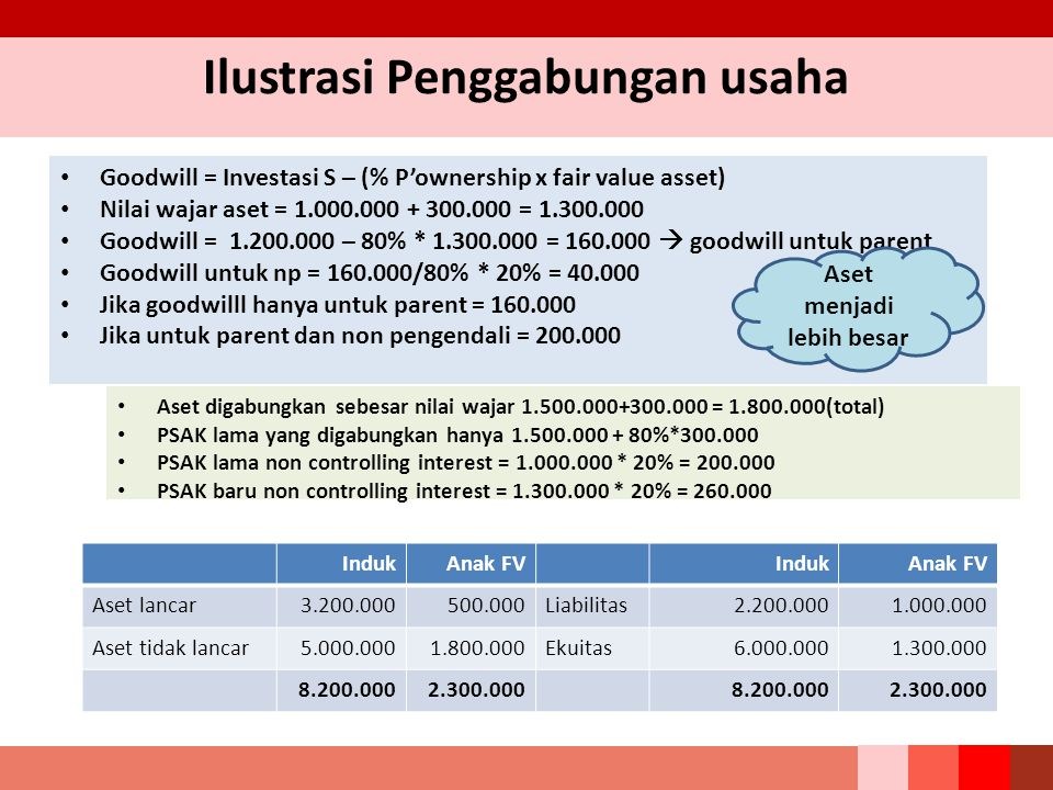 Ilustrasi Penggabungan usaha Goodwill = Investasi S – (% P'ownership x fair value asset) Nilai wajar aset = 1.000.000 + 300.000 = 1.300.000 Goodwill =