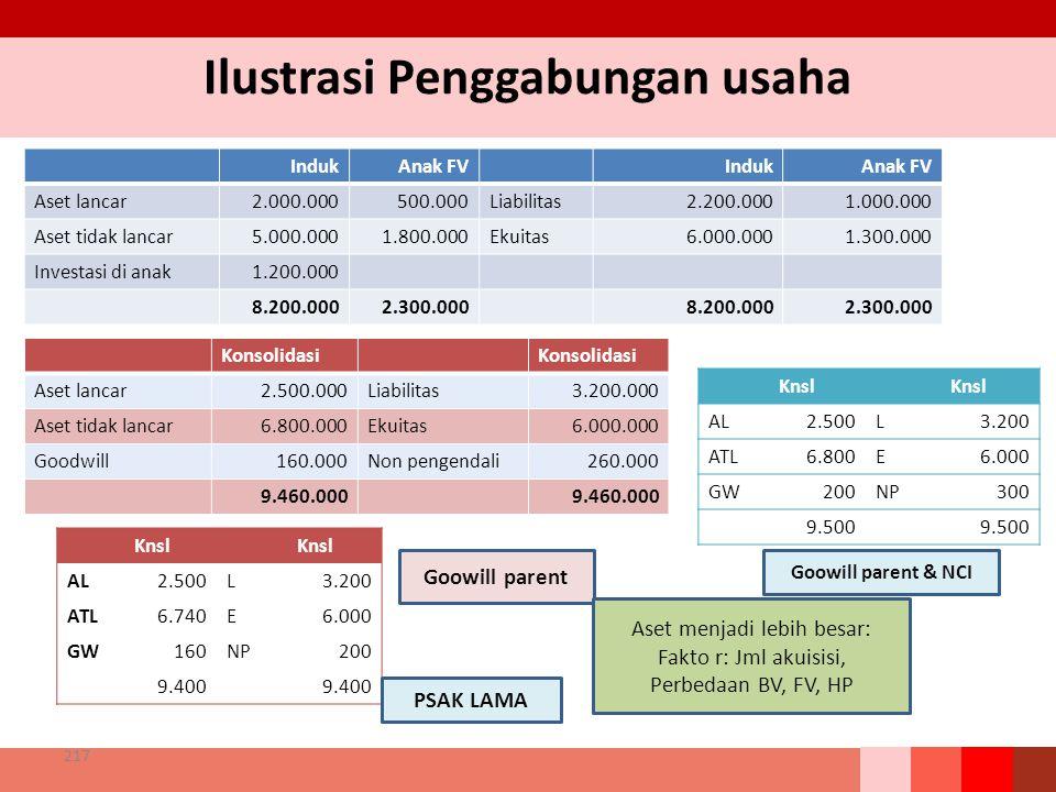Ilustrasi Penggabungan usaha 217 IndukAnak FVIndukAnak FV Aset lancar2.000.000500.000Liabilitas2.200.0001.000.000 Aset tidak lancar5.000.0001.800.000Ekuitas6.000.0001.300.000 Investasi di anak1.200.000 8.200.0002.300.0008.200.0002.300.000 Konsolidasi Aset lancar2.500.000Liabilitas3.200.000 Aset tidak lancar6.800.000Ekuitas6.000.000 Goodwill160.000Non pengendali260.000 9.460.000 Knsl AL2.500L3.200 ATL6.800E6.000 GW200NP300 9.500 Goowill parent Goowill parent & NCI Knsl AL2.500L3.200 ATL6.740E6.000 GW160NP200 9.400 PSAK LAMA Aset menjadi lebih besar: Fakto r: Jml akuisisi, Perbedaan BV, FV, HP