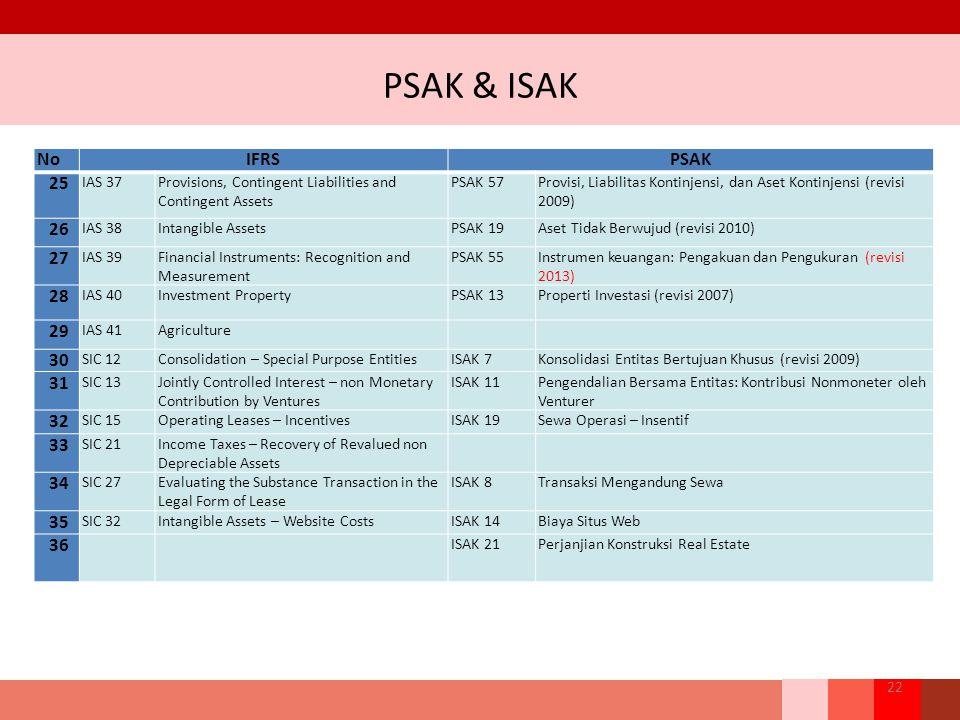 PSAK & ISAK 22 NoIFRSPSAK 25 IAS 37Provisions, Contingent Liabilities and Contingent Assets PSAK 57Provisi, Liabilitas Kontinjensi, dan Aset Kontinjensi (revisi 2009) 26 IAS 38Intangible AssetsPSAK 19Aset Tidak Berwujud (revisi 2010) 27 IAS 39Financial Instruments: Recognition and Measurement PSAK 55Instrumen keuangan: Pengakuan dan Pengukuran (revisi 2013) 28 IAS 40Investment PropertyPSAK 13Properti Investasi (revisi 2007) 29 IAS 41Agriculture 30 SIC 12Consolidation – Special Purpose EntitiesISAK 7Konsolidasi Entitas Bertujuan Khusus (revisi 2009) 31 SIC 13Jointly Controlled Interest – non Monetary Contribution by Ventures ISAK 11Pengendalian Bersama Entitas: Kontribusi Nonmoneter oleh Venturer 32 SIC 15Operating Leases – IncentivesISAK 19Sewa Operasi – Insentif 33 SIC 21Income Taxes – Recovery of Revalued non Depreciable Assets 34 SIC 27Evaluating the Substance Transaction in the Legal Form of Lease ISAK 8Transaksi Mengandung Sewa 35 SIC 32Intangible Assets – Website CostsISAK 14Biaya Situs Web 36 ISAK 21Perjanjian Konstruksi Real Estate