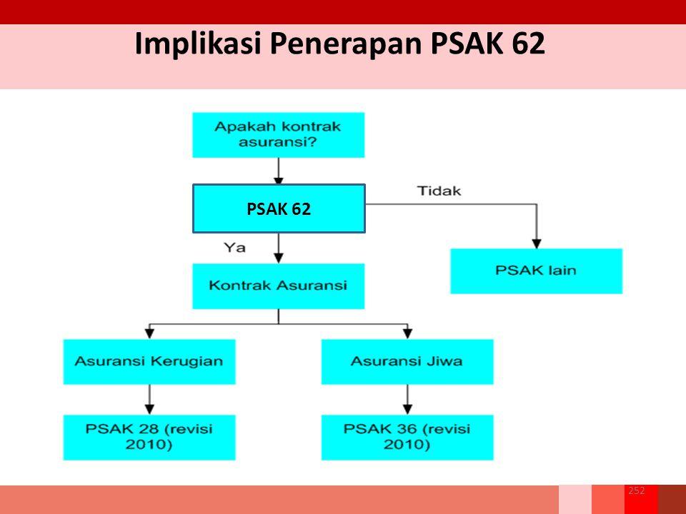 Implikasi Penerapan PSAK 62 252 PSAK 62