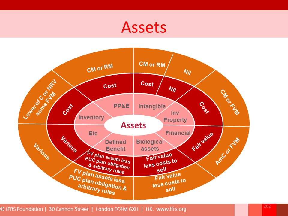 Assets Intangible Financial Inv Property PP&E Inventory Etc Defined Benefit Biological assets Cost CM or RM Cost Nil Lower of C or NRV some FVM Cost C