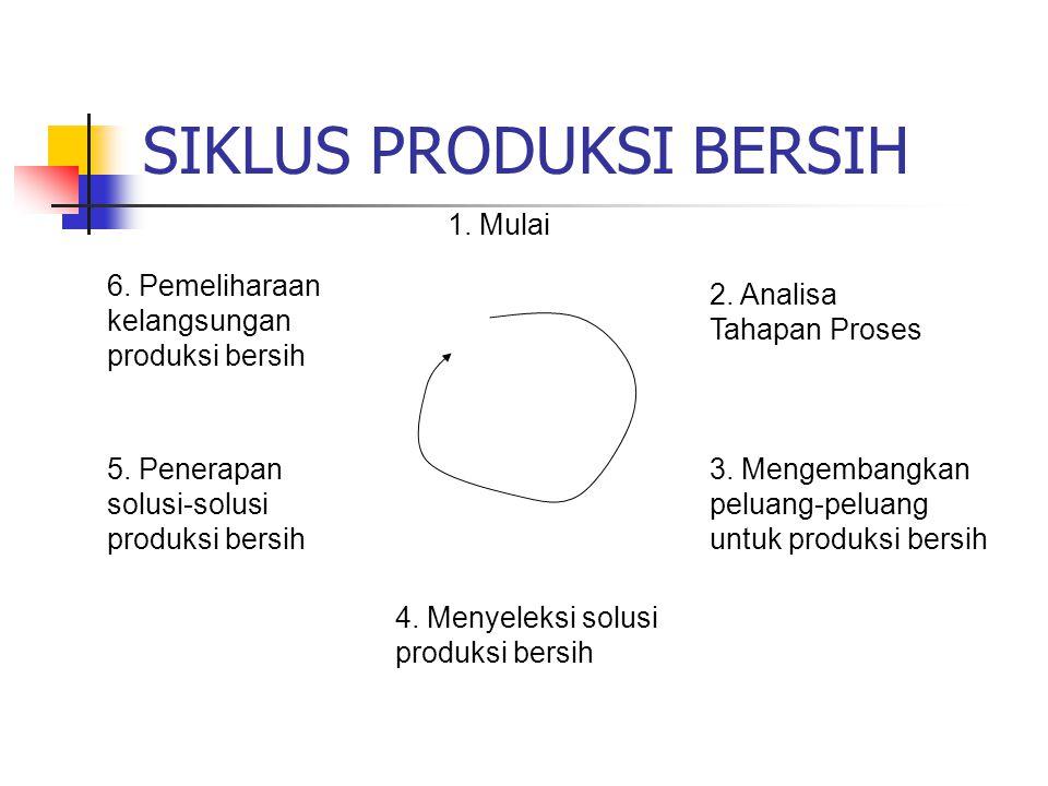 SIKLUS PRODUKSI BERSIH 1. Mulai 2. Analisa Tahapan Proses 3. Mengembangkan peluang-peluang untuk produksi bersih 4. Menyeleksi solusi produksi bersih