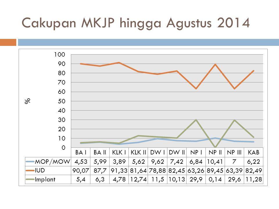 Cakupan MKJP hingga Agustus 2014