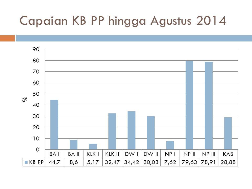 Capaian KB PP hingga Agustus 2014