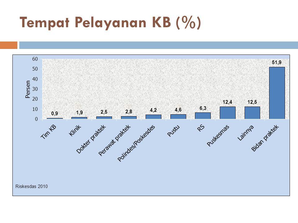 Tempat Pelayanan KB (%)