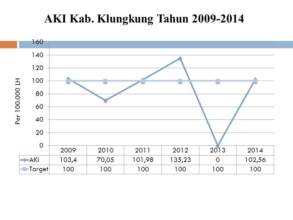 AKI Kab. Klungkung Tahun 2009-2014 Per 100.000 LH