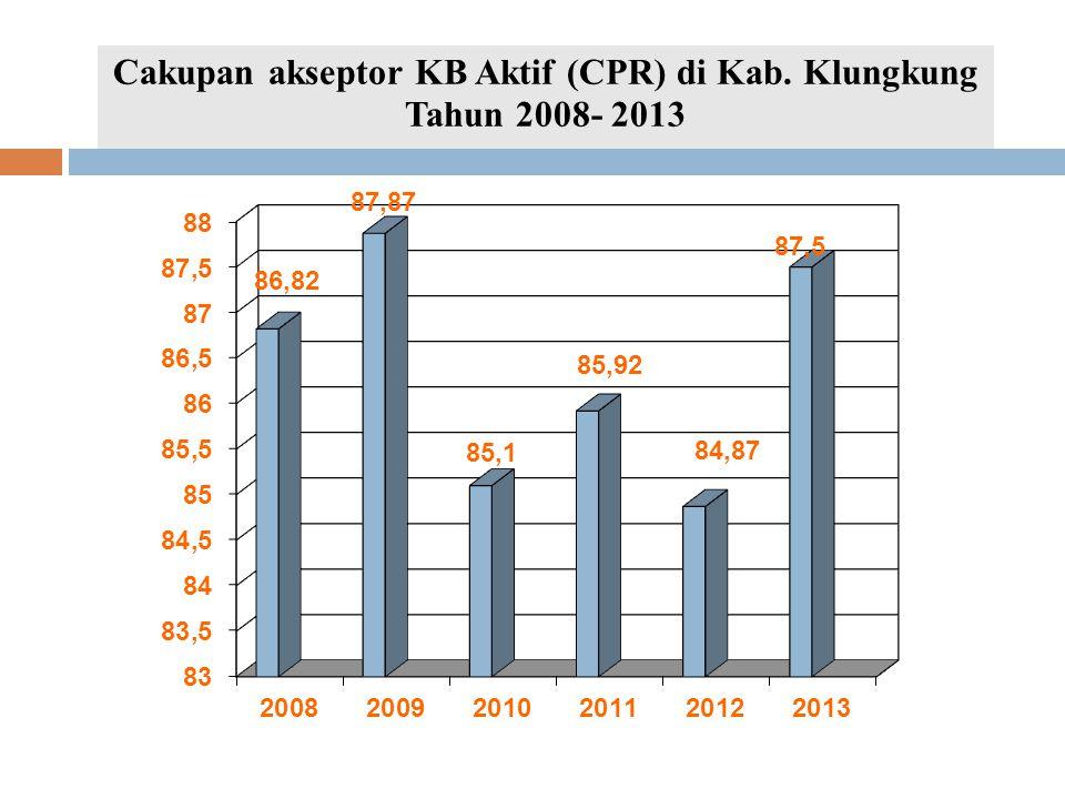 Cakupan akseptor KB Aktif (CPR) di Kab. Klungkung Tahun 2008- 2013