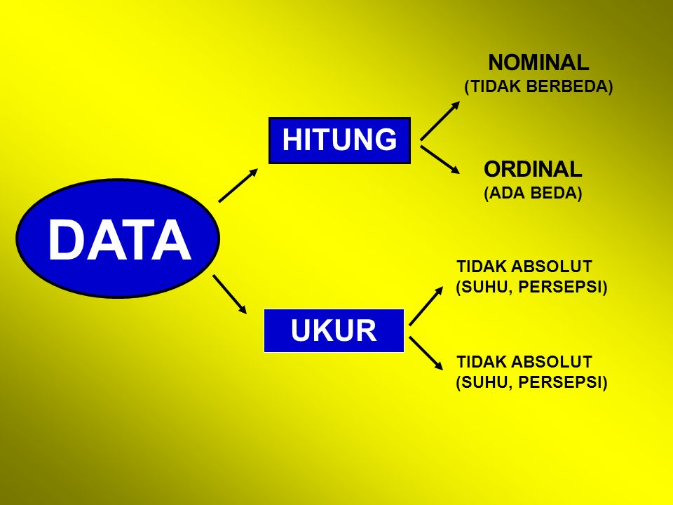 DATA HITUNG NOMINAL (TIDAK BERBEDA) ORDINAL (ADA BEDA) UKUR TIDAK ABSOLUT (SUHU, PERSEPSI) TIDAK ABSOLUT (SUHU, PERSEPSI)