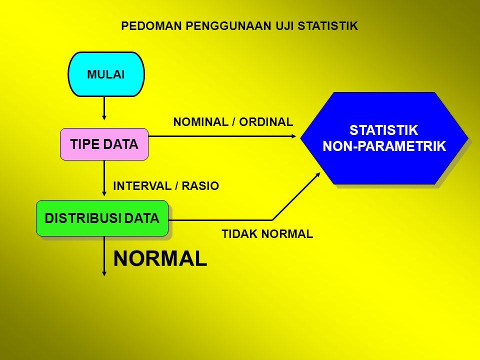 PEDOMAN PENGGUNAAN UJI STATISTIK MULAI TIPE DATA DISTRIBUSI DATA STATISTIK NON-PARAMETRIK STATISTIK NON-PARAMETRIK NOMINAL / ORDINAL INTERVAL / RASIO