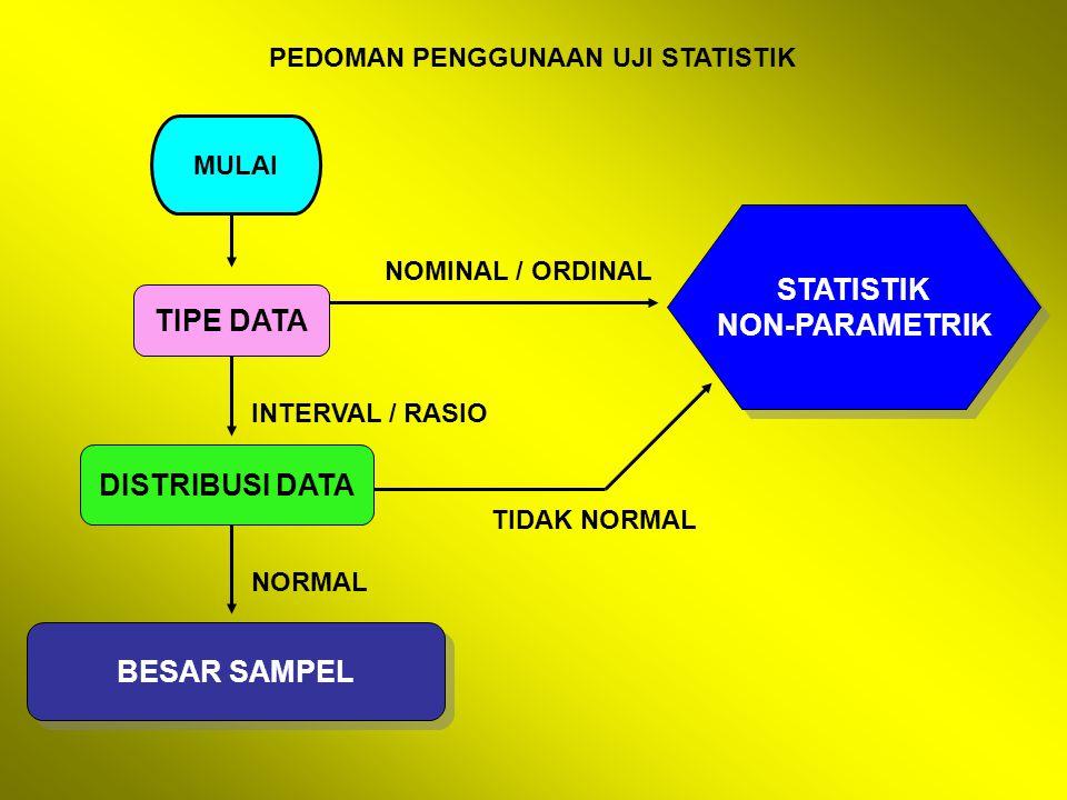 PEDOMAN PENGGUNAAN UJI STATISTIK MULAI TIPE DATA DISTRIBUSI DATA BESAR SAMPEL STATISTIK NON-PARAMETRIK STATISTIK NON-PARAMETRIK NOMINAL / ORDINAL INTE