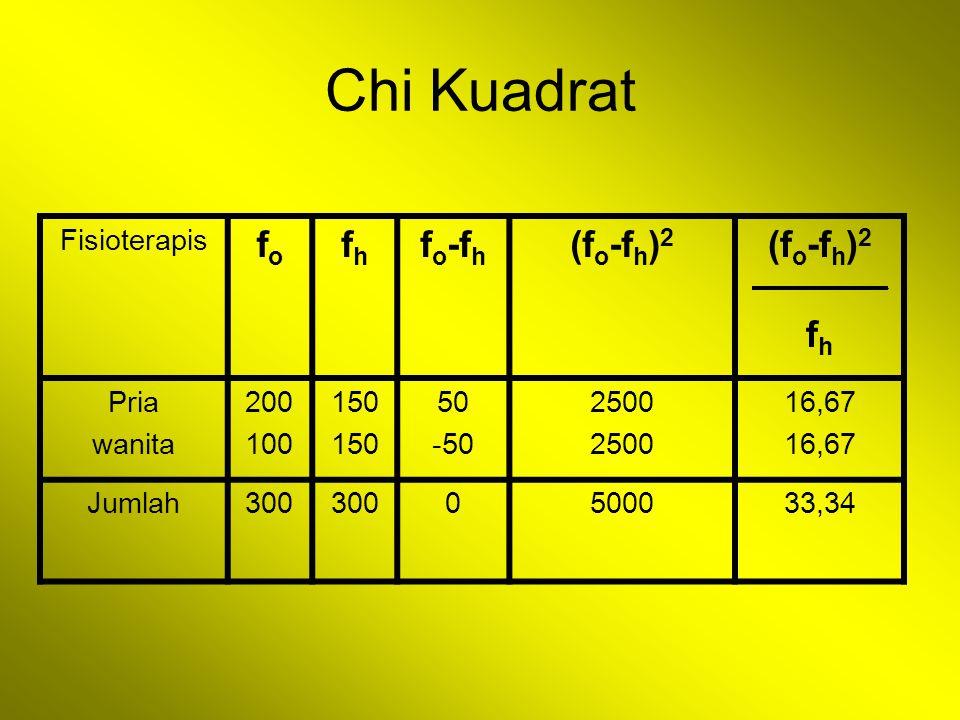 Chi Kuadrat Fisioterapis fofo fhfh f o -f h (f o -f h ) 2 f h Pria wanita 200 100 150 50 -50 2500 16,67 Jumlah300 0500033,34