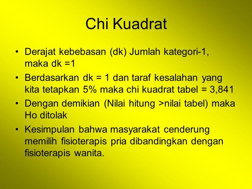 Chi Kuadrat Derajat kebebasan (dk) Jumlah kategori-1, maka dk =1 Berdasarkan dk = 1 dan taraf kesalahan yang kita tetapkan 5% maka chi kuadrat tabel =