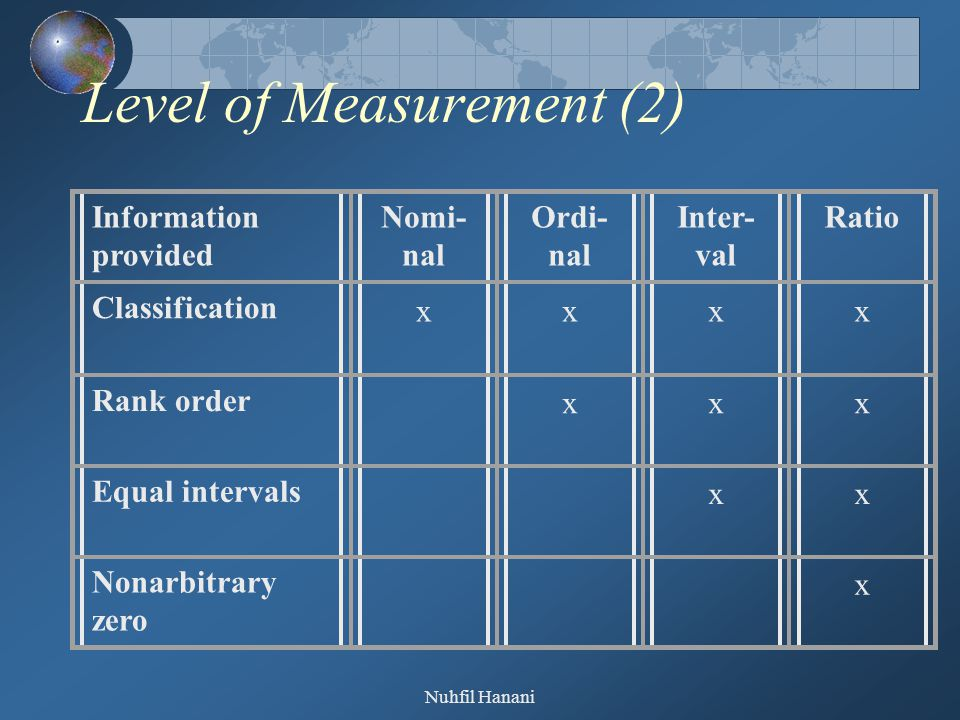 Nuhfil Hanani Level of Measurement (2) Information provided Nomi- nal Ordi- nal Inter- val Ratio Classification xxxx Rank order xxx Equal intervals xx Nonarbitrary zero x