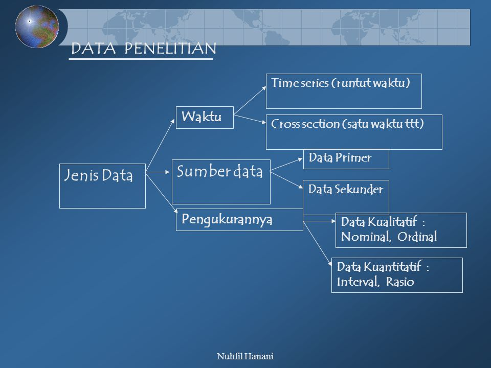 Nuhfil Hanani DATA PENELITIAN Jenis Data Waktu Time series (runtut waktu) Cross section (satu waktu ttt) Sumber data Data Primer Data Sekunder Pengukurannya Data Kualitatif : Nominal, Ordinal Data Kuantitatif : Interval, Rasio