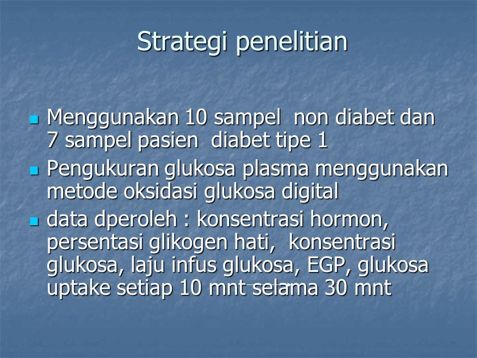 Strategi penelitian Strategi penelitian Menggunakan 10 sampel non diabet dan 7 sampel pasien diabet tipe 1 Menggunakan 10 sampel non diabet dan 7 sampel pasien diabet tipe 1 Pengukuran glukosa plasma menggunakan metode oksidasi glukosa digital Pengukuran glukosa plasma menggunakan metode oksidasi glukosa digital data dperoleh : konsentrasi hormon, persentasi glikogen hati, konsentrasi glukosa, laju infus glukosa, EGP, glukosa uptake setiap 10 mnt selama 30 mnt data dperoleh : konsentrasi hormon, persentasi glikogen hati, konsentrasi glukosa, laju infus glukosa, EGP, glukosa uptake setiap 10 mnt selama 30 mnt