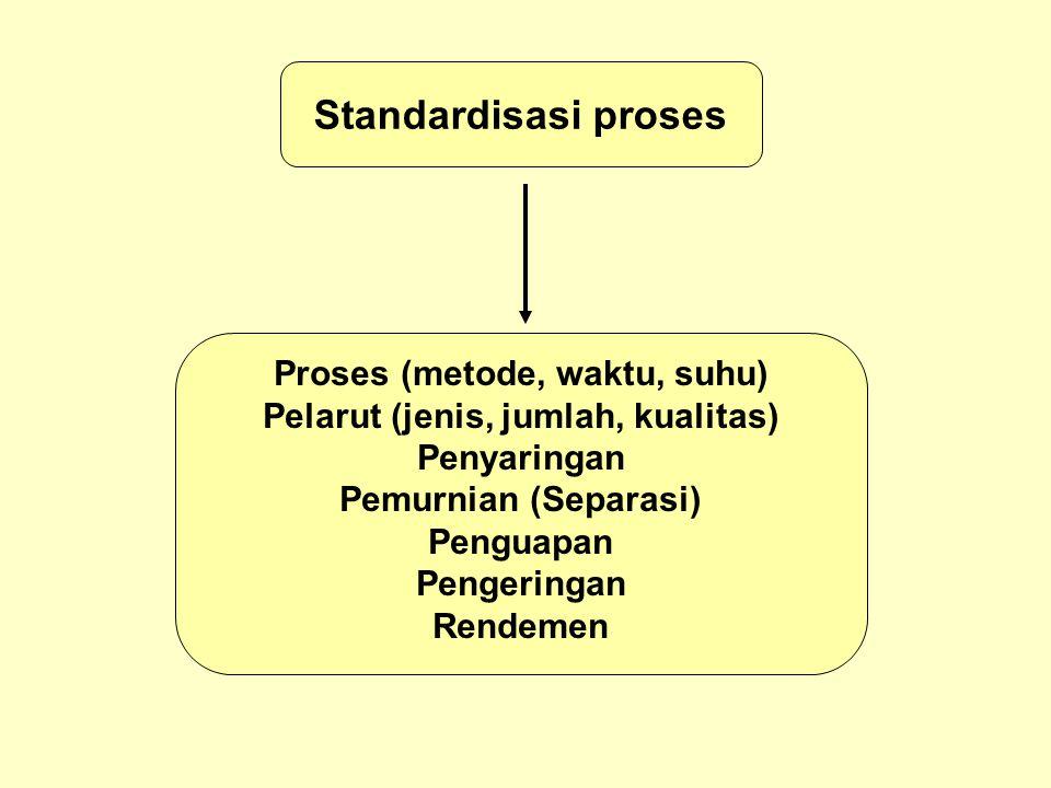 Standardisasi proses Proses (metode, waktu, suhu) Pelarut (jenis, jumlah, kualitas) Penyaringan Pemurnian (Separasi) Penguapan Pengeringan Rendemen