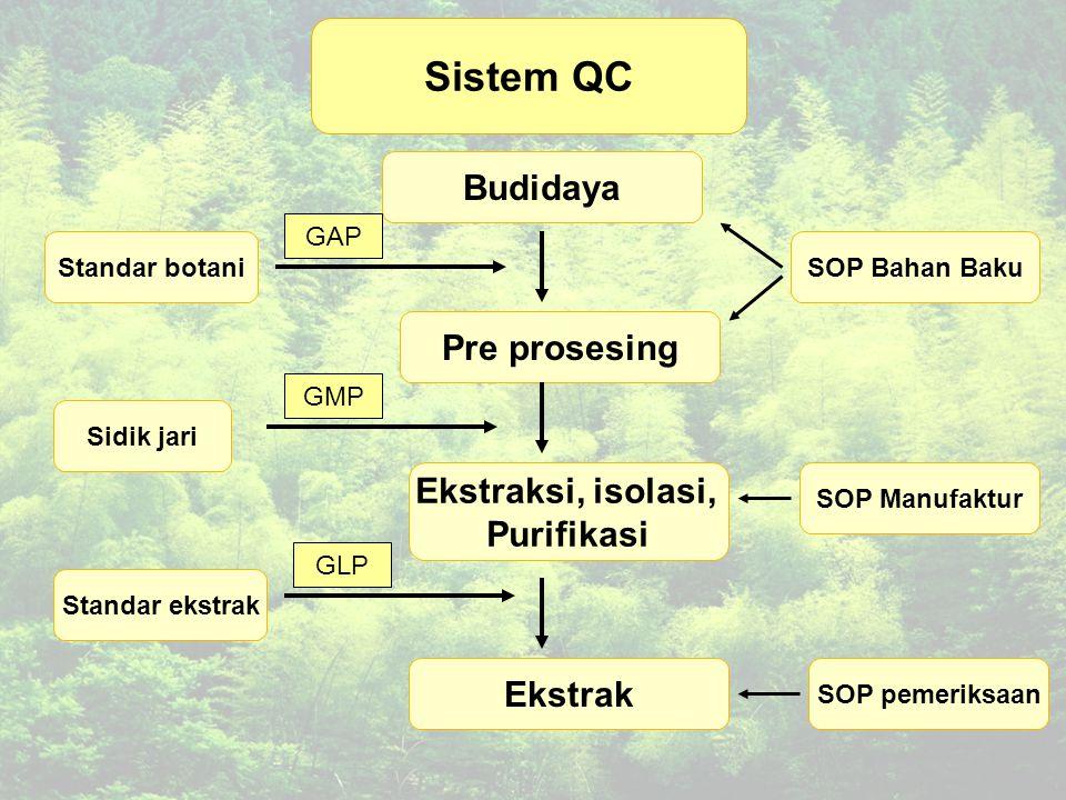 Sistem QC Budidaya Pre prosesing Ekstraksi, isolasi, Purifikasi Ekstrak SOP Bahan Baku SOP Manufaktur SOP pemeriksaan Standar botani Sidik jari Standar ekstrak GAP GMP GLP