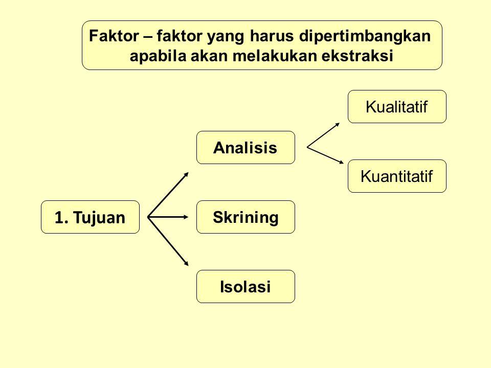 Faktor – faktor yang harus dipertimbangkan apabila akan melakukan ekstraksi 1.