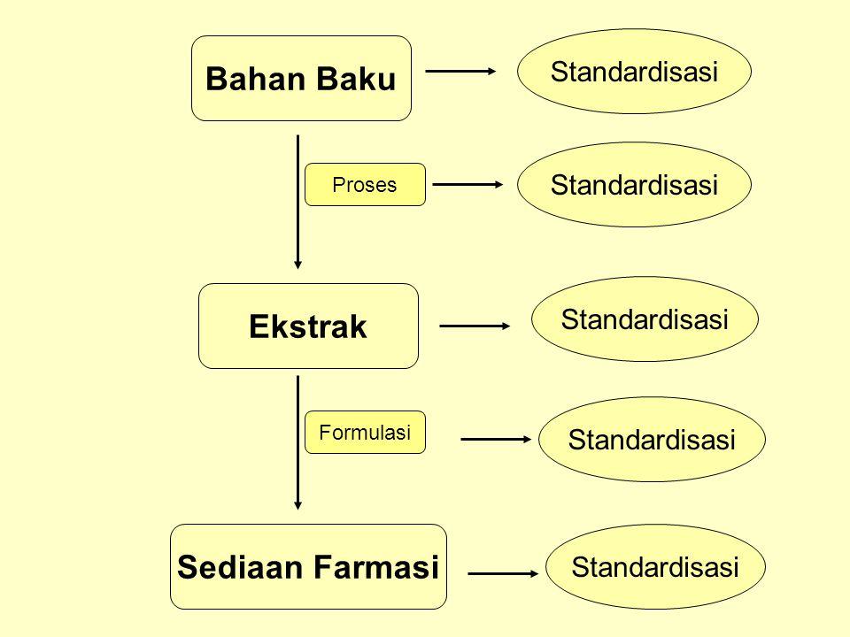 Bahan Baku Ekstrak Standardisasi Proses Standardisasi Sediaan Farmasi Standardisasi Formulasi