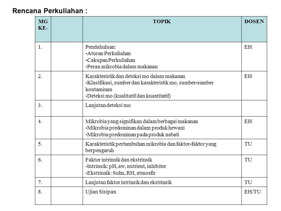 Rencana Perkuliahan : MG KE- TOPIKDOSEN 1.Pendahuluan: -Aturan Perkuliahan -Cakupan Perkuliahan -Peran mikrobia dalam makanan EH 2.Karakteristik dan deteksi mo dalam makanan -Klasifikasi, sumber dan karakteristik mo, sumber-sumber kontaminan -Deteksi mo (kualitatif dan kuantitatif) EH 3.Lanjutan deteksi mo 4.Mikrobia yang signifikan dalam berbagai makanan -Mikrobia predominan dalam produk hewani -Mikrobia predominan pada produk nabati EH 5.Karakteristik pertumbuhan mikrobia dan faktor-faktor yang berpengaruh TU 6.Faktor intrinsik dan ekstrinsik -Intrinsik: pH, aw, nutrient, inhibitor -Ekstrinsik: Suhu, RH, atmosfir TU 7.Lanjutan faktor intrinsik dan ekstrinsikTU 8.Ujian SisipanEH/TU