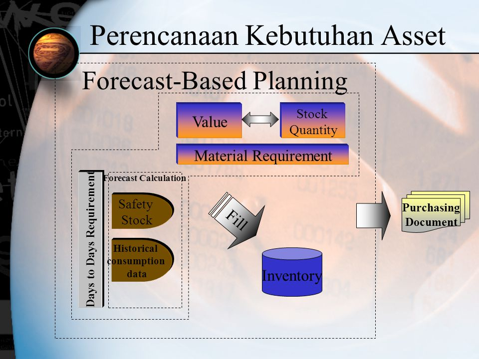 Perencanaan Kebutuhan Asset Days to Days Requirement Inventory Fill Value Stock Quantity Material Requirement Safety Stock Historical consumption data