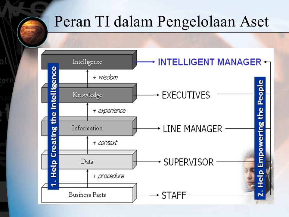 Manajemen Asset Life Cycle Asset Planning Asset Purchasing Asset Inventory Asset Warehousing Asset Invoice Verification Information System Asset Evaluation