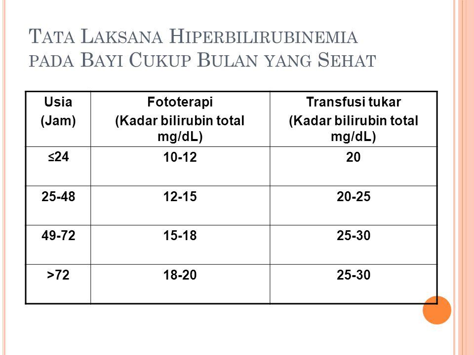 T ATA L AKSANA H IPERBILIRUBINEMIA PADA B AYI C UKUP B ULAN YANG S EHAT Usia (Jam) Fototerapi (Kadar bilirubin total mg/dL) Transfusi tukar (Kadar bilirubin total mg/dL) ≤ 24 10-1220 25-4812-1520-25 49-7215-1825-30 >7218-2025-30