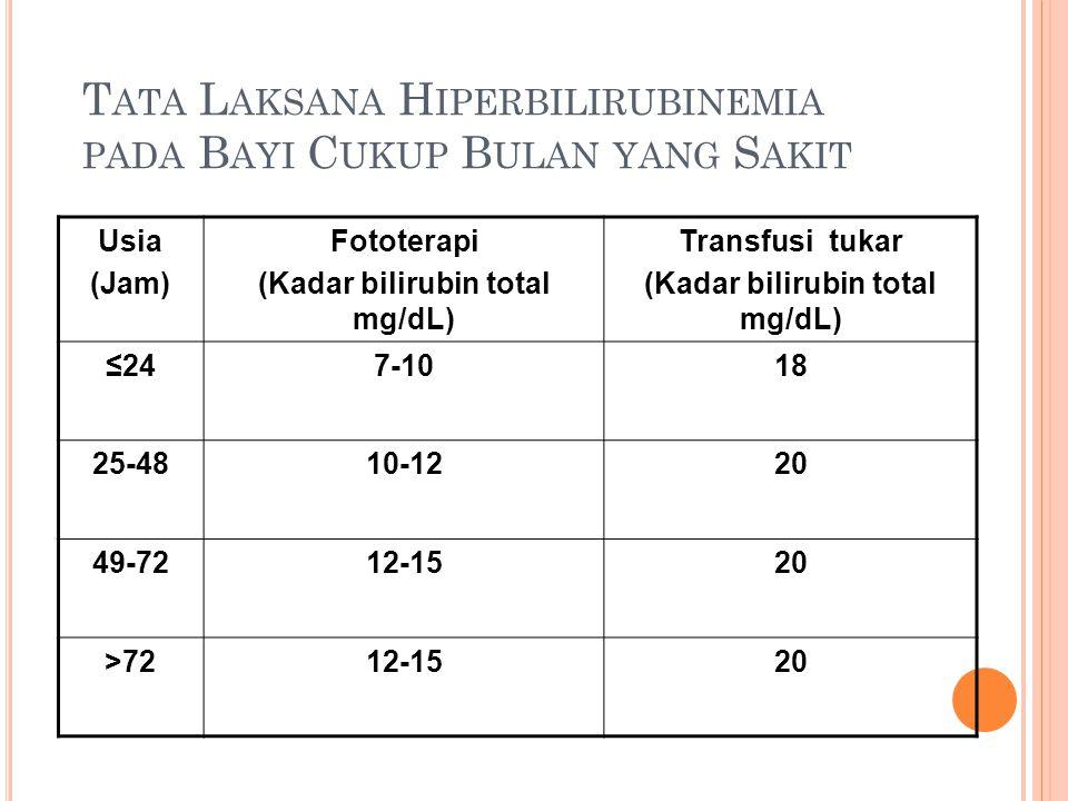 Usia (Jam) Fototerapi (Kadar bilirubin total mg/dL) Transfusi tukar (Kadar bilirubin total mg/dL) ≤247-1018 25-4810-1220 49-7212-1520 >7212-1520 T ATA L AKSANA H IPERBILIRUBINEMIA PADA B AYI C UKUP B ULAN YANG S AKIT