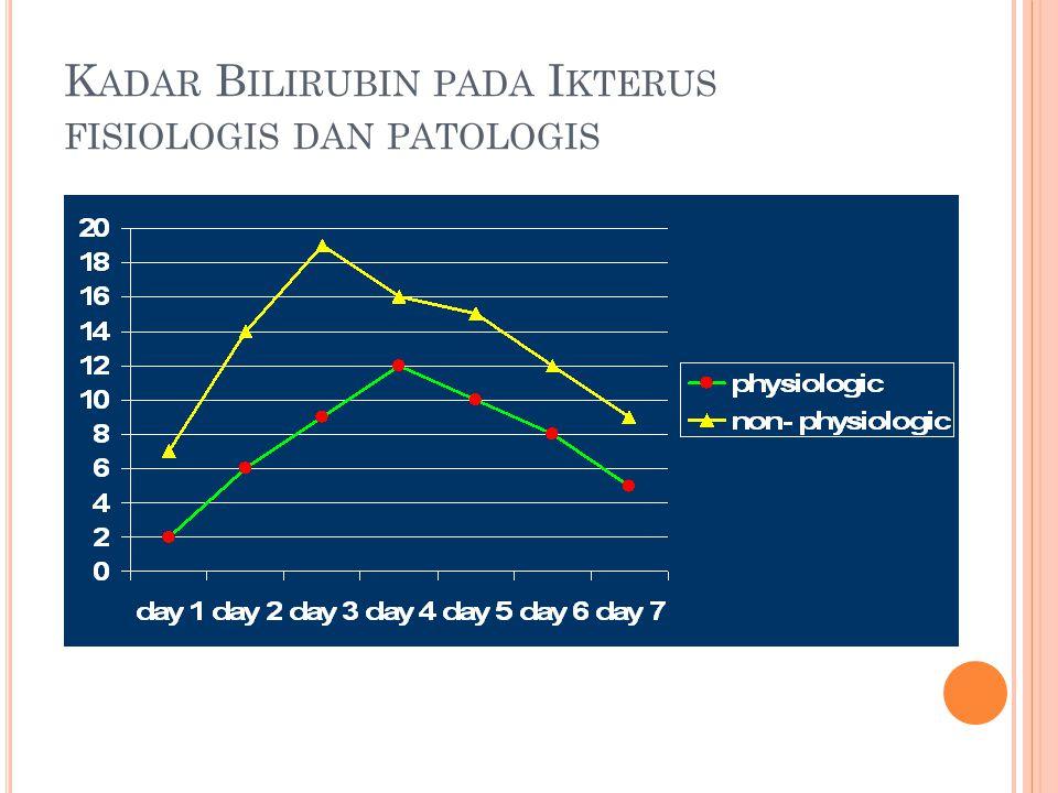 T ATA L AKSANA H IPERBILIRUBINEMIA PADA B AYI P REMATUR (<37 MINGGU ) Bayi sehat: Kadar bilirubin total (mg/dL) Bayi sakit: Kadar bilirubin total (mg/dL) Berat badanFototerapiTTFototerapiTT 1.000 g5-7104-68-10 1.001-1.500 g7-1010-156-810-12 1.501-2.000 g10178-1015 > 2.000 g10-12181017
